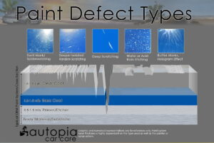 a chart describing types of paint defects on vehicles
